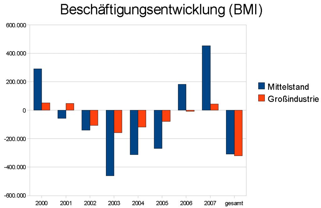 Beschäftigungsentwicklung Netto BMI