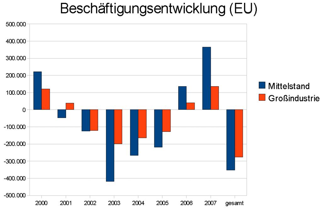 Beschäftigungsentwicklung Netto EU