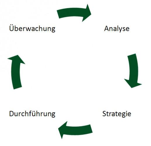 Grundprozess des Online Marketing