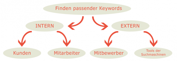 SEM Keyword Research