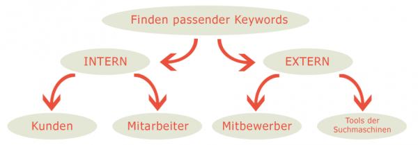 SEM Keyword Research